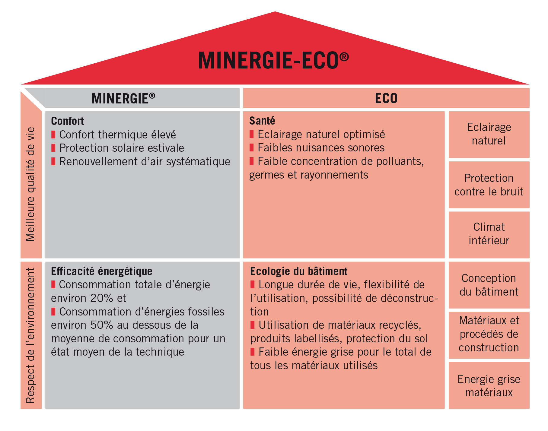 minergie_eco_f_11.indd